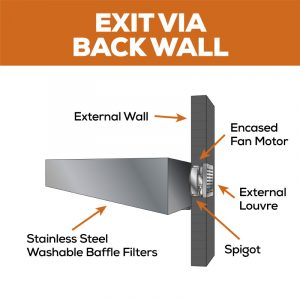 Exit via Back Wall